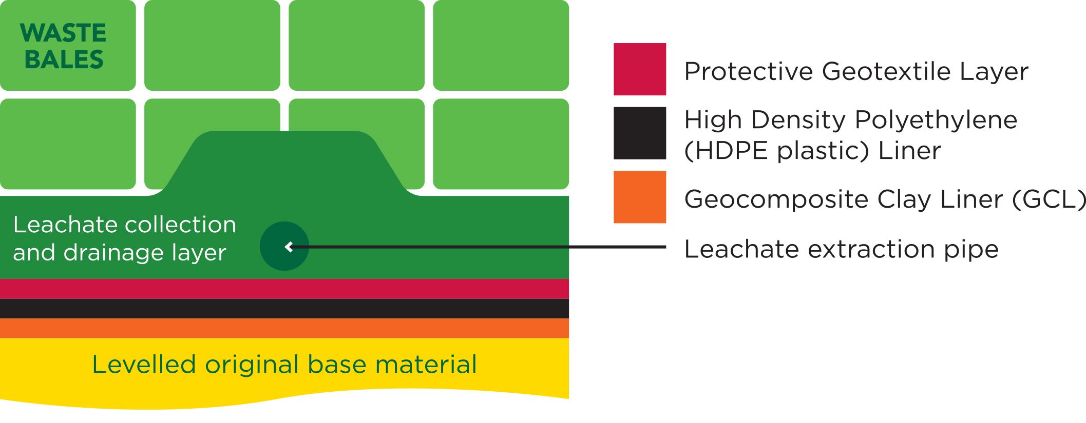 NAWMA Uleybury Landfill Process