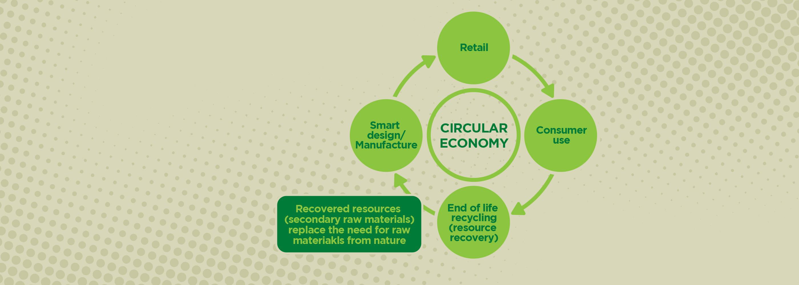 NAWMA Circular Economy