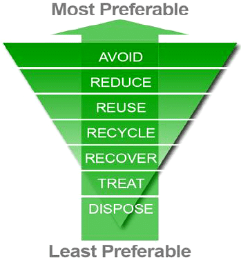 Waste Hierarchy - How To Avoid Waste