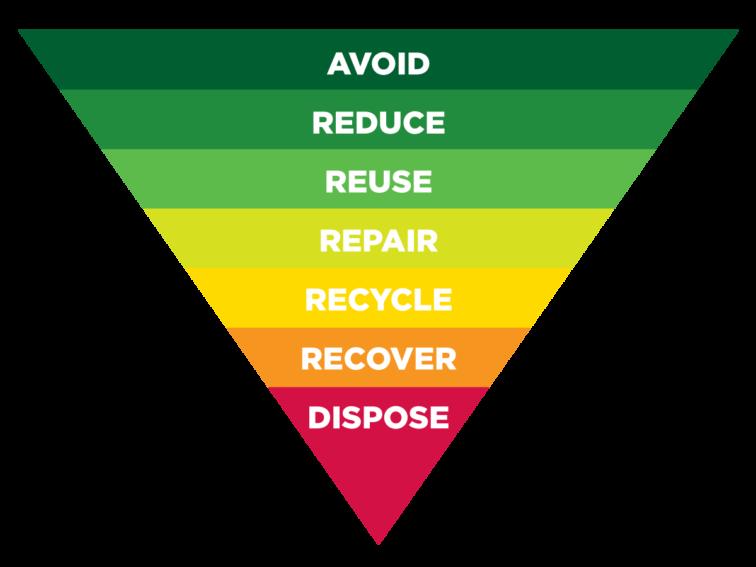 NAWMA Waste Hierarchy