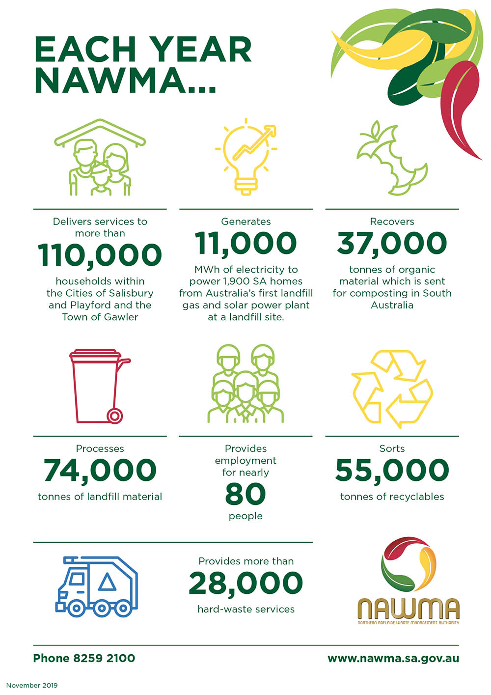 NAWMA Fact Sheet - Info & Stats Nov 2019